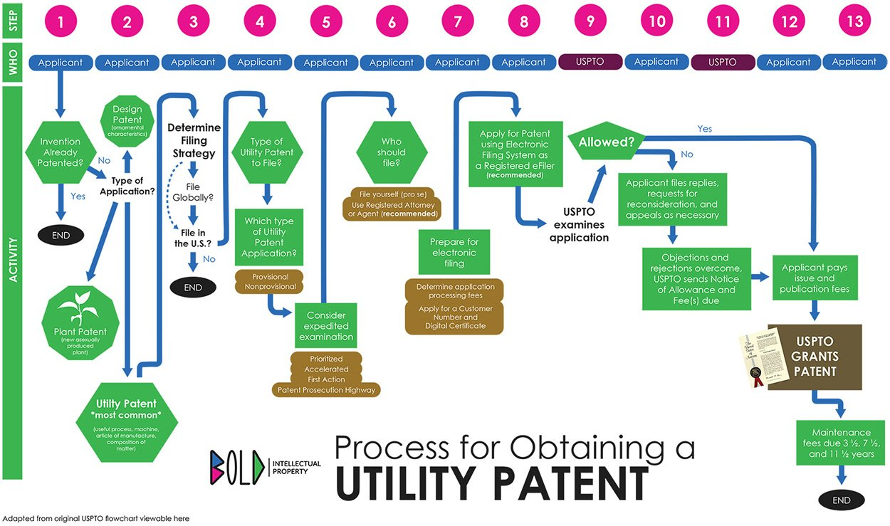 Utility Patent Process Bold Patents Law Firm