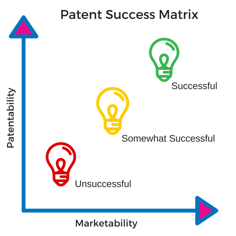 Patentability & Marektability Patent Attorney Success Matrix