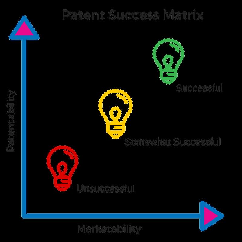 Patentability & Marektability Patent Attorney Success Matrix