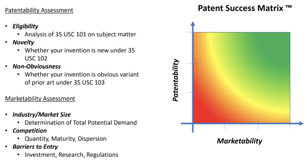 marketability & patentability of patent