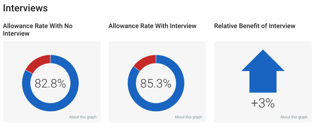 Examiner Ninja Allowance Rates with Interviews for Time It Takes to Get a Patent
