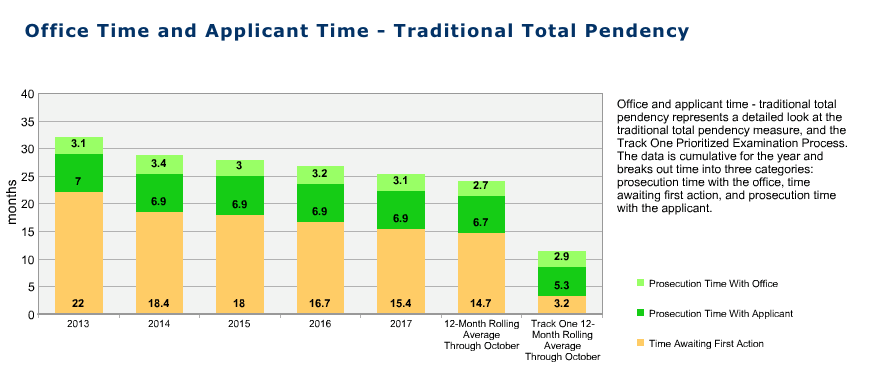 Office Time and Applicant Time It Takes to Get a Patent