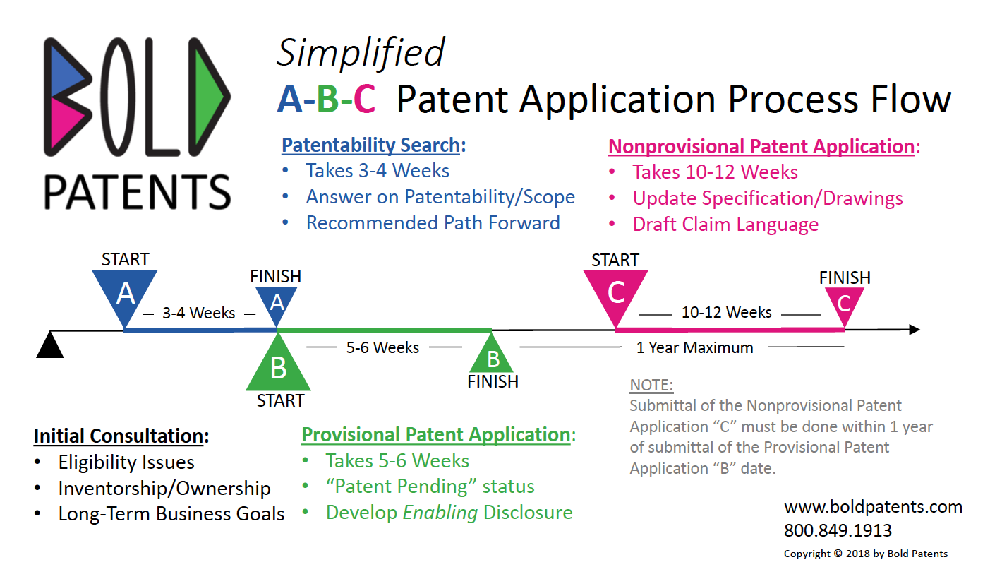 Bold IP Flowchart - Patent Application Process