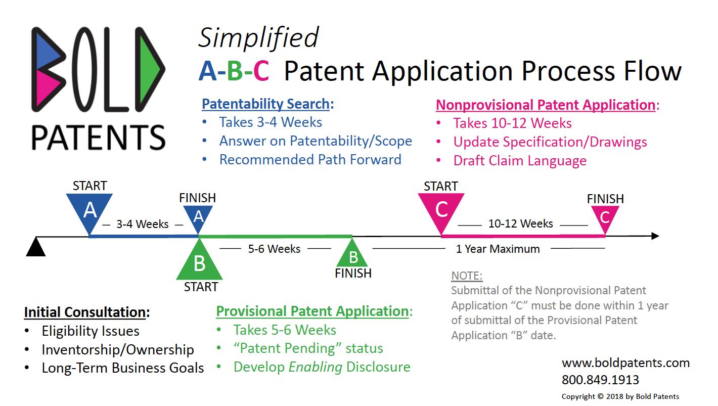 Bold IP Flowchart - Patent Application Process
