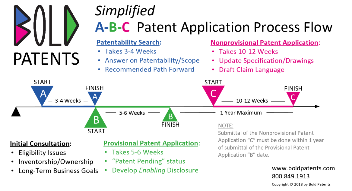 infographic: provisional versus nonprovisional patent application