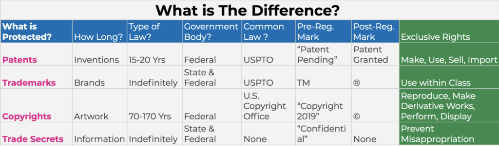 What is the difference between patents, trademarks, copyrights, and trade secrets chart.