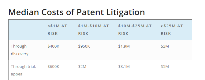 The median costs of patent litigation can vary for utility patents