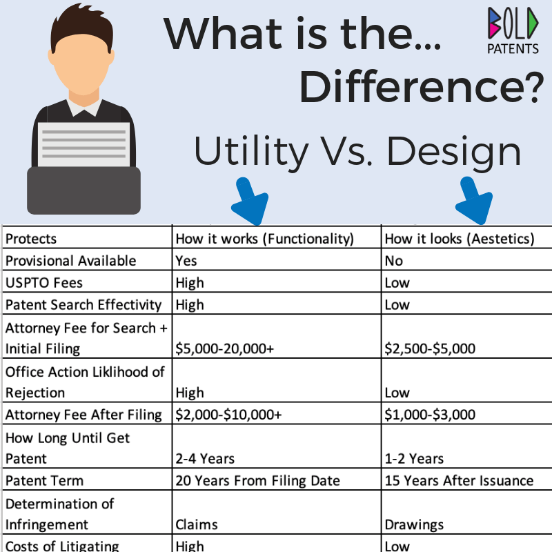 Know the differences between utility and design patents