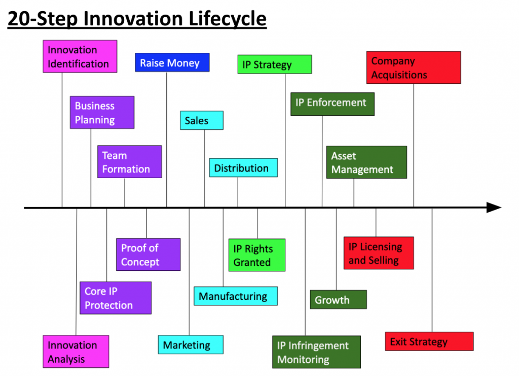 The 20 step innovation lifecycle from the innovation identification to the exit strategy