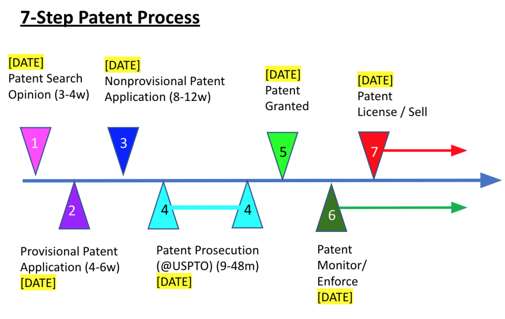 The 7 steps in a patent process from the patent search to the patent license