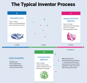 Great graphic for the typical inventor process