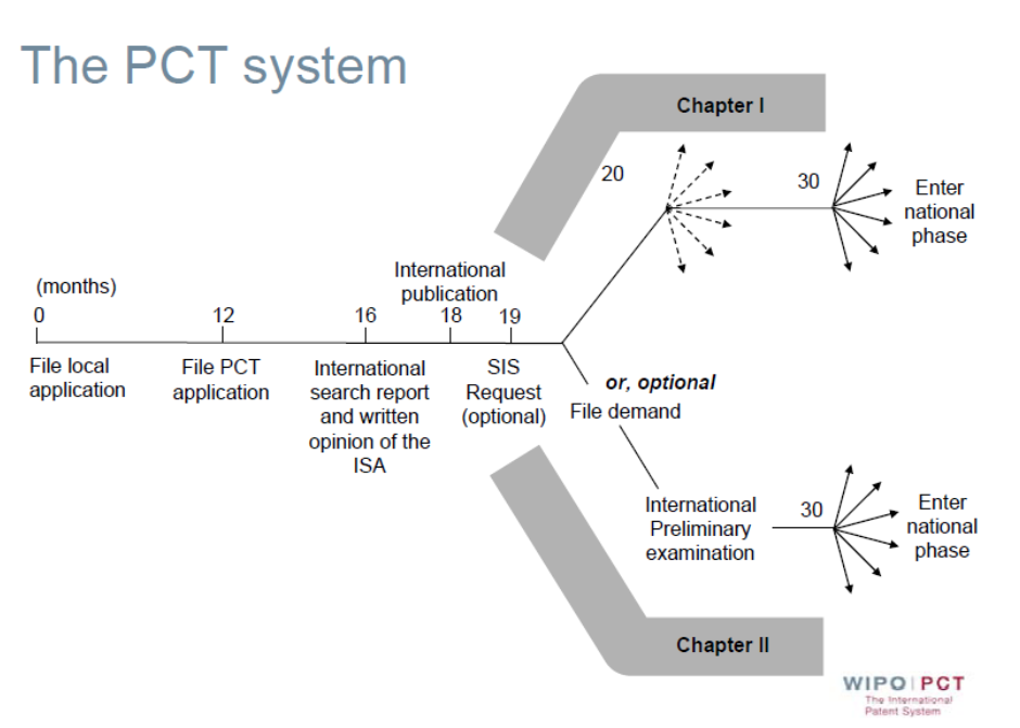 The PCT gives the applicant the right to file a national-stage foreign patent application for up to 30 months