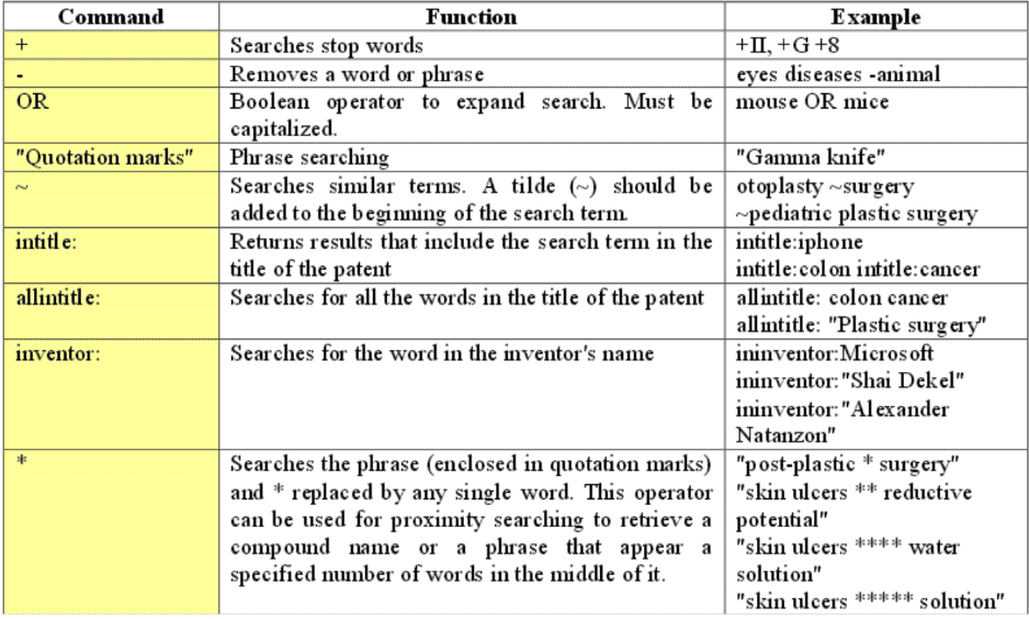 boolean commands for google patent searches