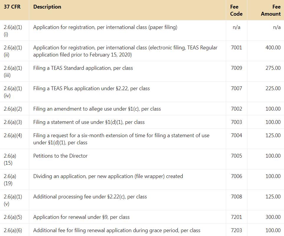 USPTO fee schedule