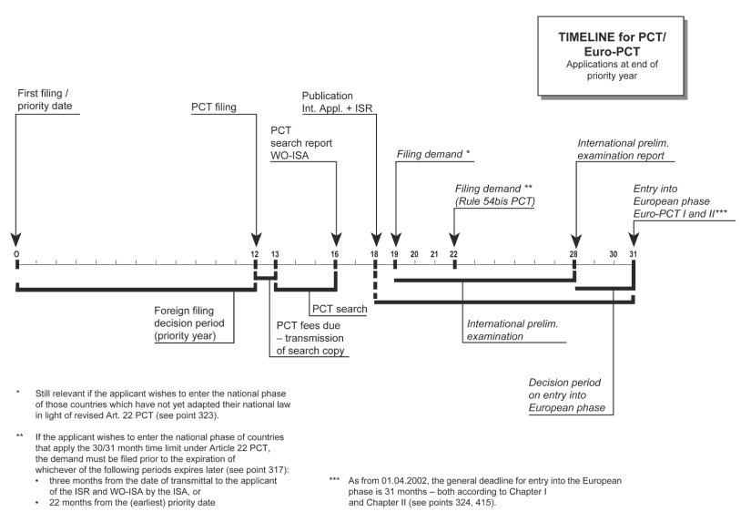 PCT systems