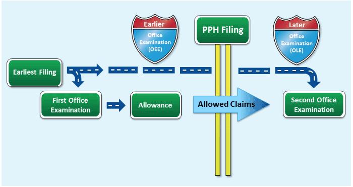 PPH Flow Chart